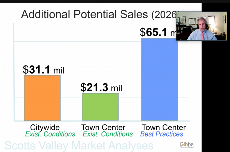 Consultant: Town Center will need more homes to succeed